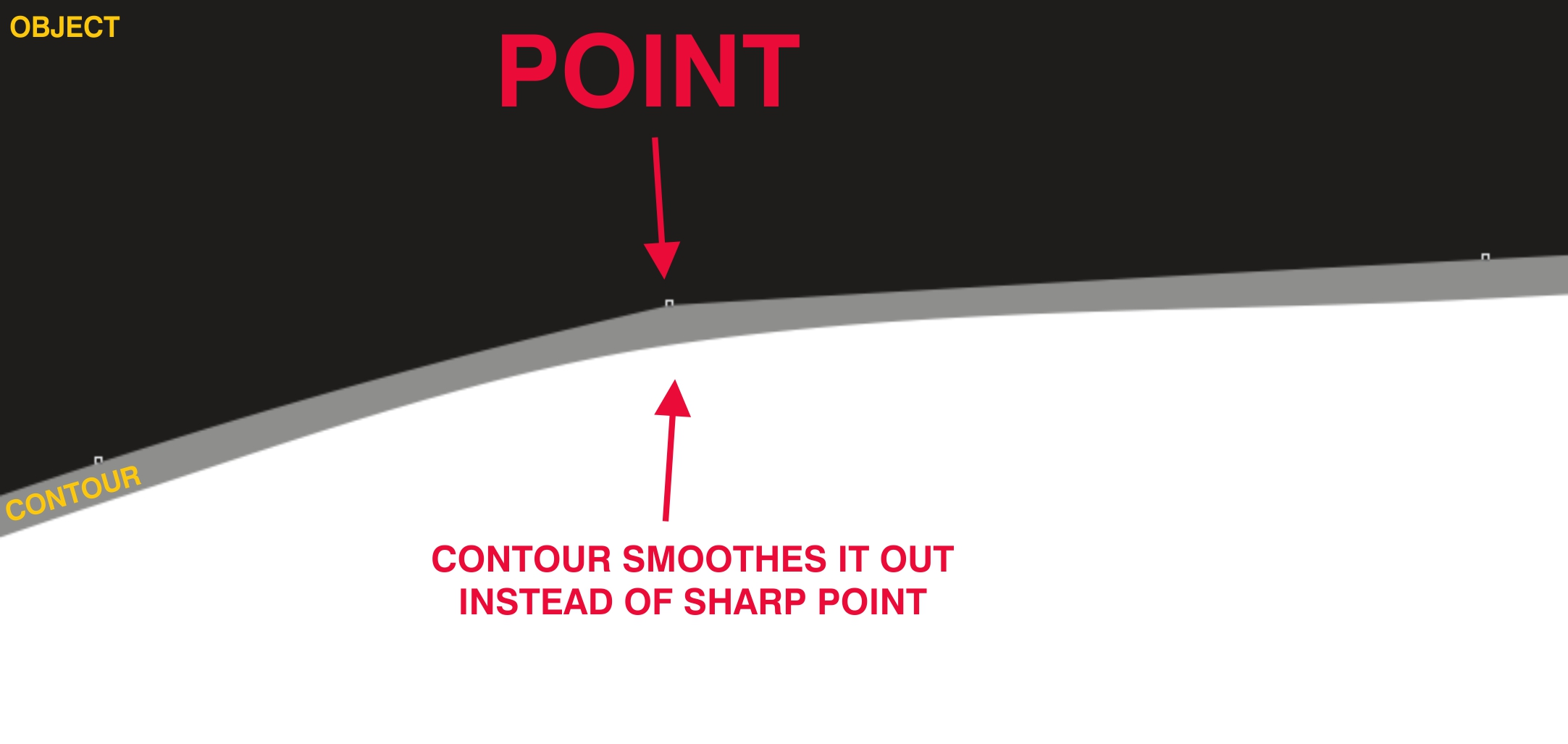 Contour Issuer My Contour Is Not Even All The Way Around An Object Unless I  Add